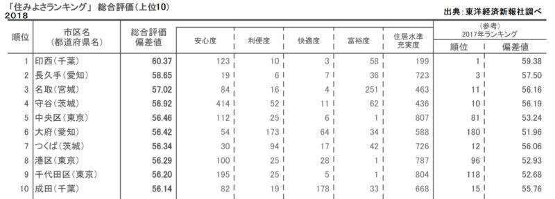 住みよさランキング2018:トップ10位