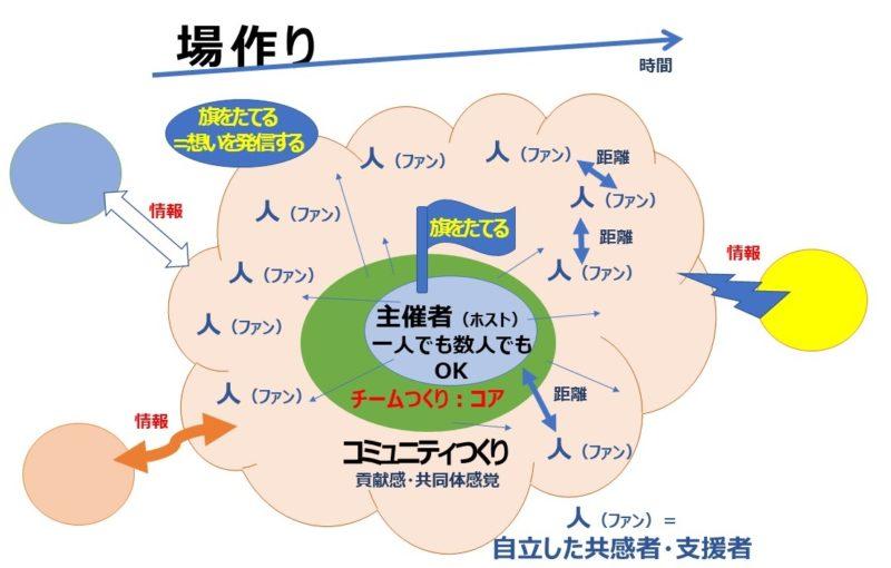 場作りイメージ図